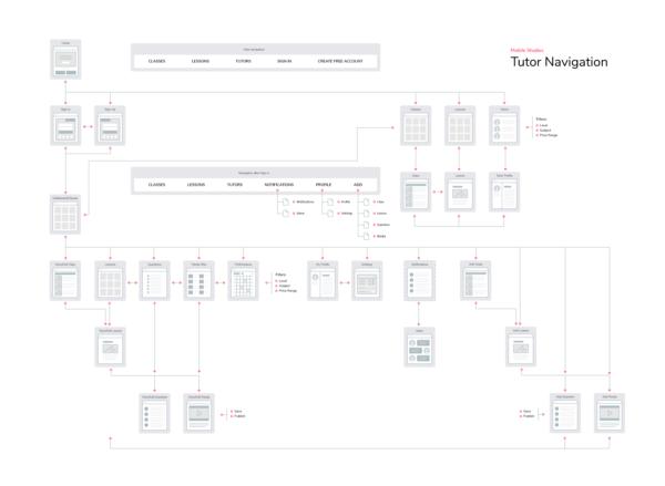 Design Portfolio - Mobile Studies Learning Management System - Tutor Navigation Flow Chart - leowhouteng
